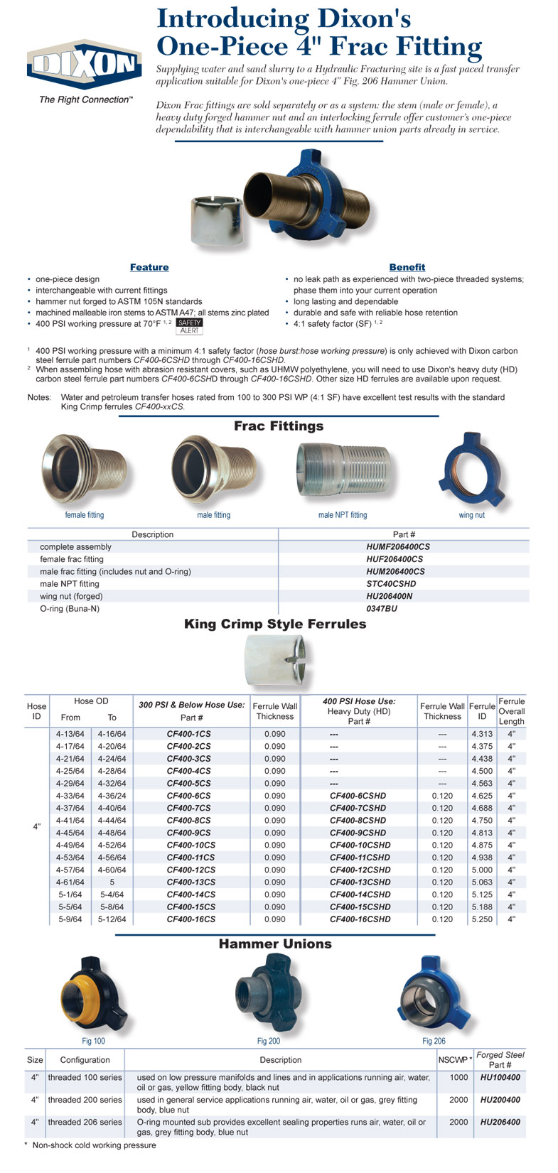 Dixon Frac fittings